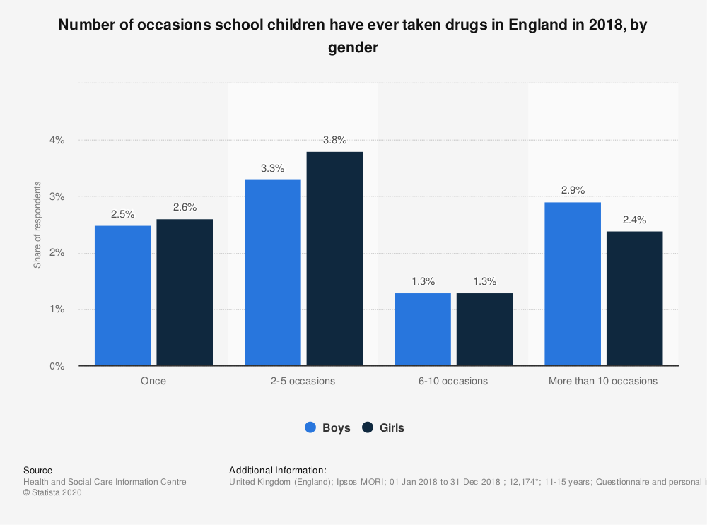 Statistic: Number of occasions school children have ever taken drugs in England in 2018, by gender | Statista