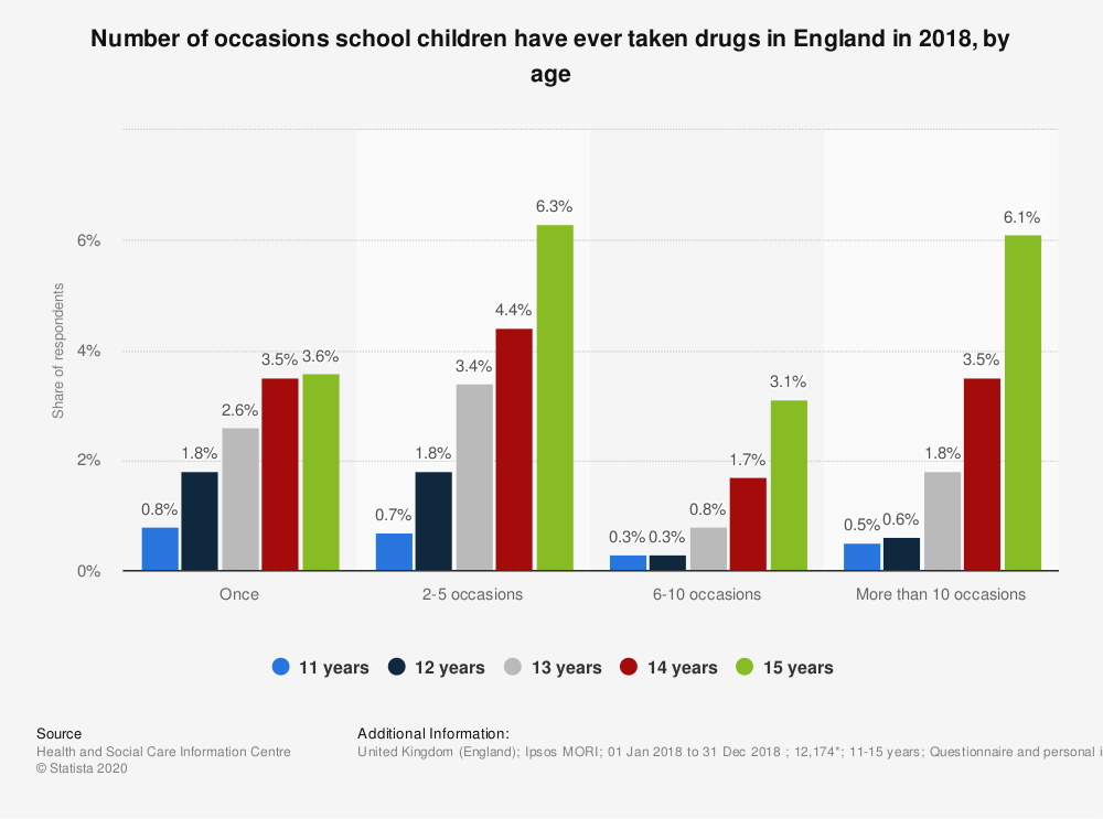 Statistic: Number of occasions school children have ever taken drugs in England in 2018, by age | Statista