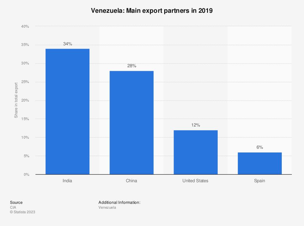 Statistic: Venezuela: Main export partners in 2017 | Statista
