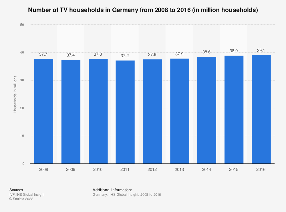Statistic: Number of TV households in Germany from 2008 to 2016 (in million households) | Statista