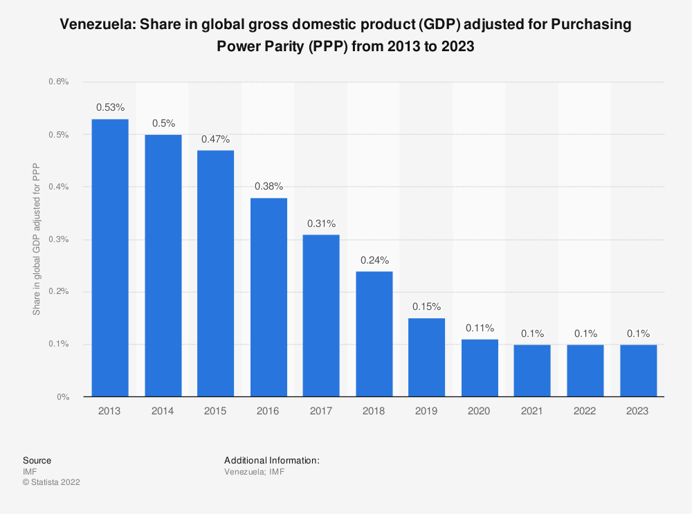 Statistic: Venezuela: Share in global gross domestic product (GDP) adjusted for Purchasing Power Parity (PPP) from 2014 to 2024 | Statista