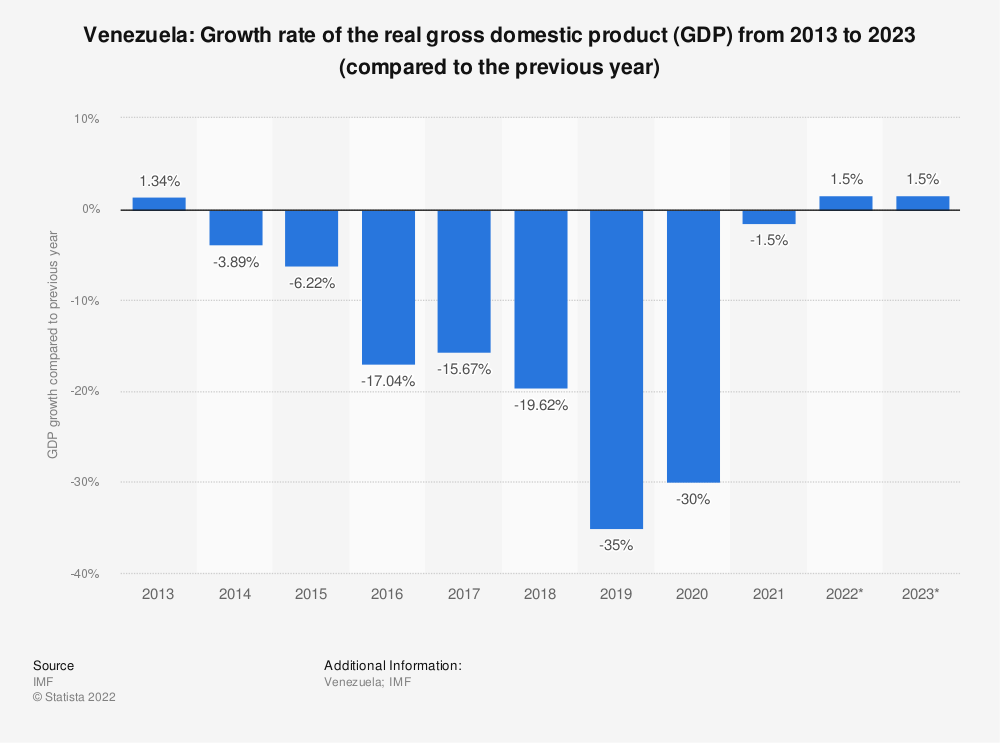 Statistic: Venezuela: Growth rate of the real gross domestic product (GDP) from 2014 to 2024 (compared to the previous year) | Statista
