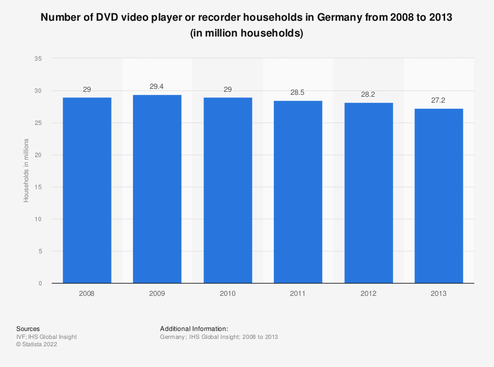 Statistic: Number of DVD video player or recorder households in Germany from 2008 to 2013 (in million households) | Statista
