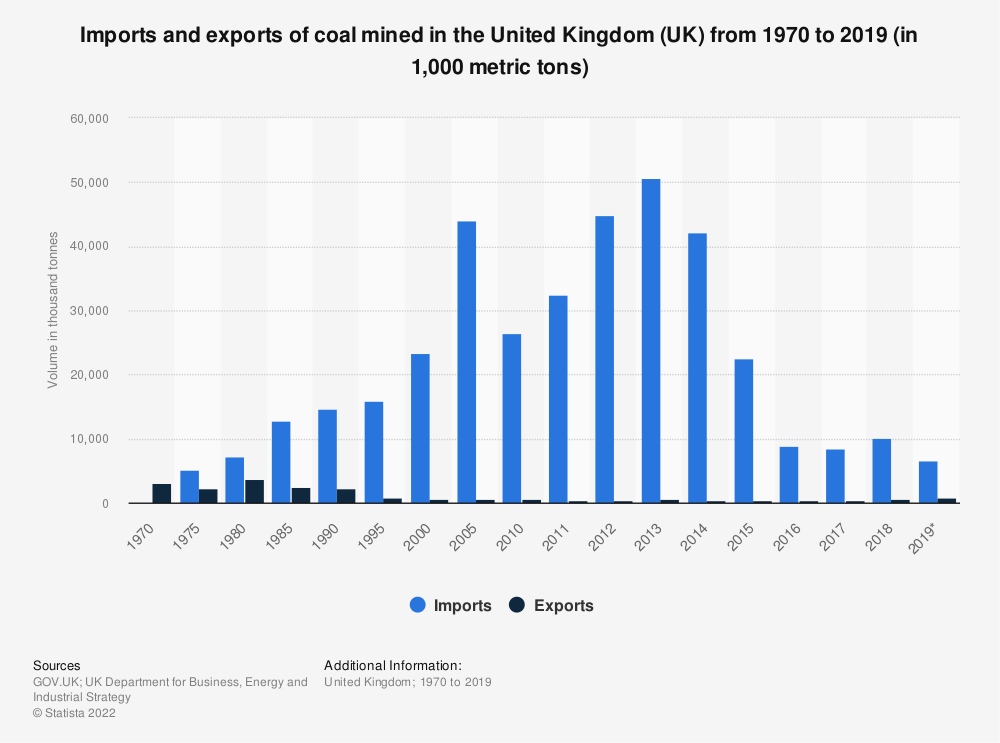 Statistic: Imports and exports of coal mined in the United Kingdom (UK) between 1970 and 2018 (in 1,000 metric tons) | Statista