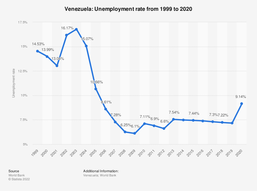 Statistic: Venezuela: Unemployment rate from 2007 to 2017 | Statista