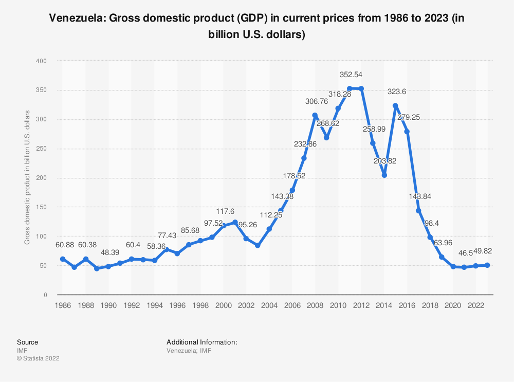 Statistic: Venezuela: Gross domestic product (GDP) in current prices from 1984 to 2021 (in billion U.S. dollars) | Statista