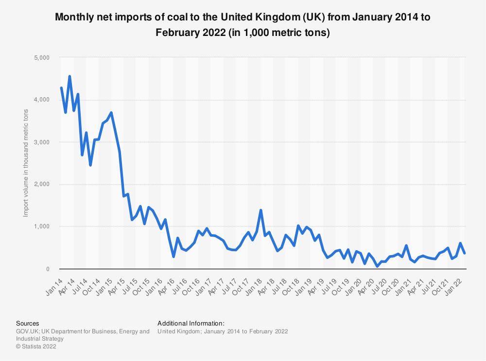 Statistic: Net imports of coal in the United Kingdom (UK) between July 2013 and December 2017*, by month (in 1,000 metric tons) | Statista