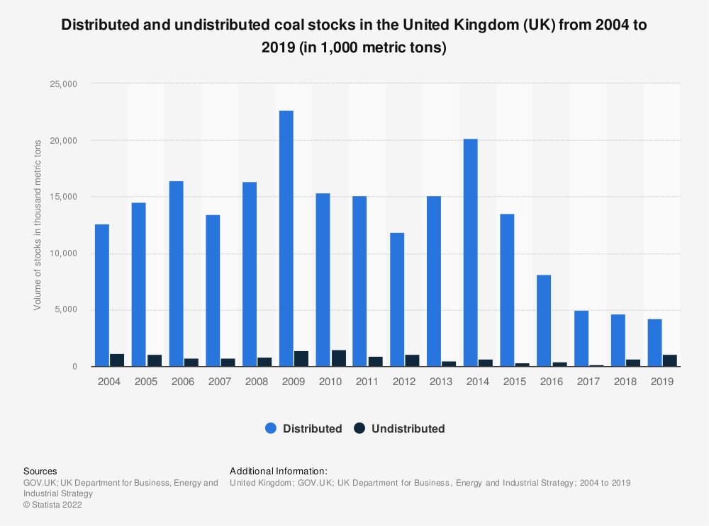 Statistic: Distributed and undistributed coal stocks in the United Kingdom (UK) from 2004 to 2018 (in 1,000 metric tons) | Statista