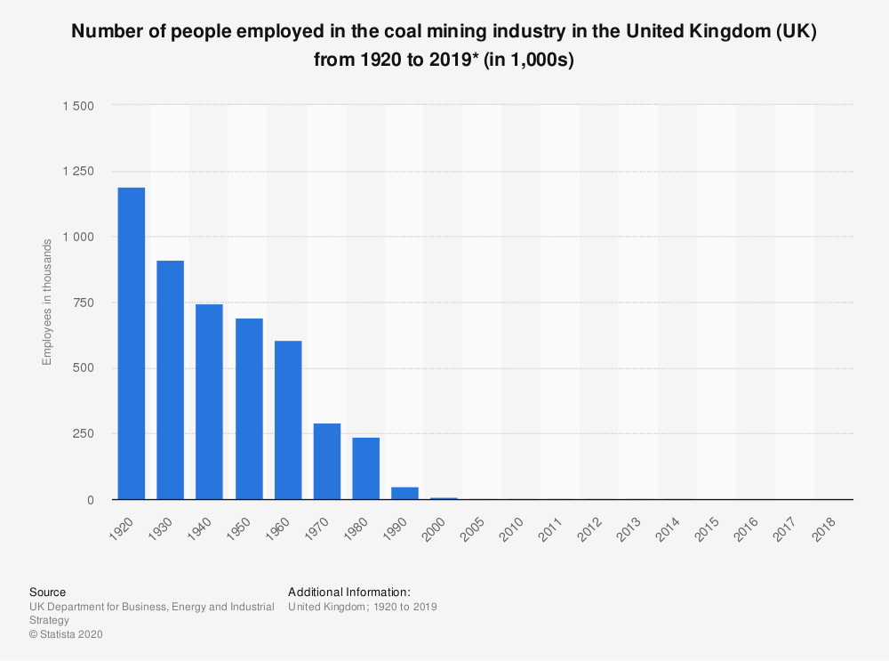 Statistic: Number of people employed in the coal mining industry in the United Kingdom (UK) from 1920 to 2018 (in 1,000s)* | Statista