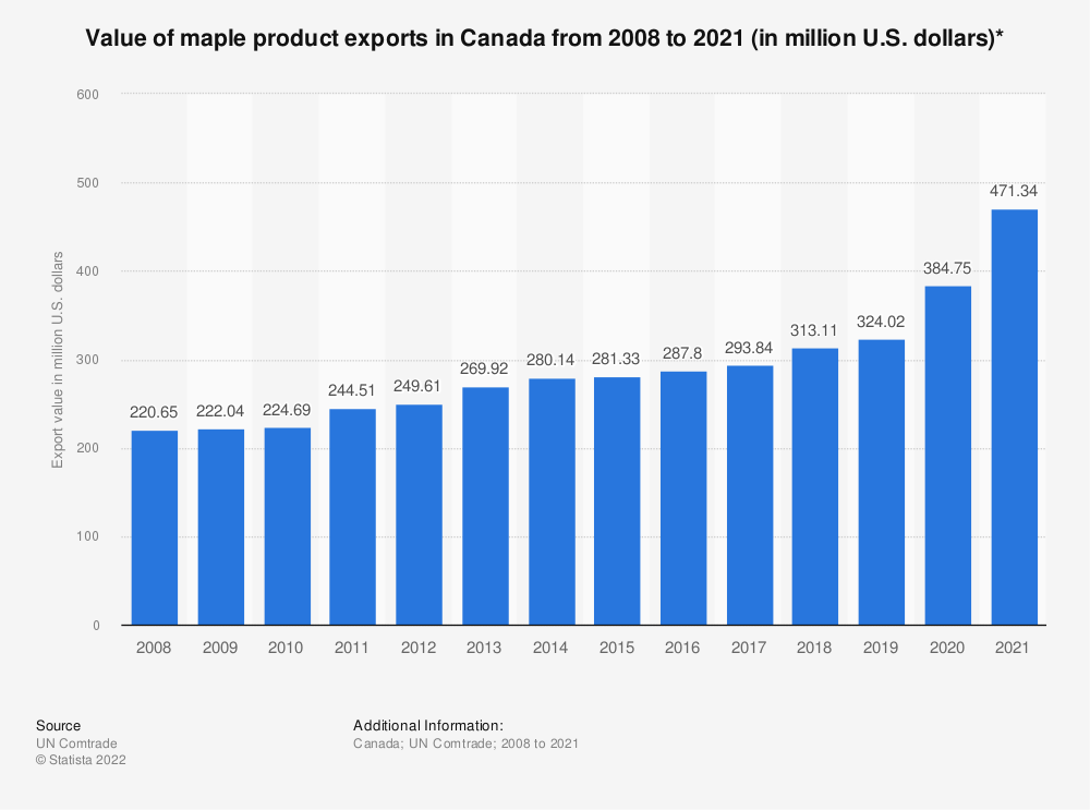 Statistic: Value of maple product exports in Canada from 2008 to 2019 (in million U.S. dollars)* | Statista
