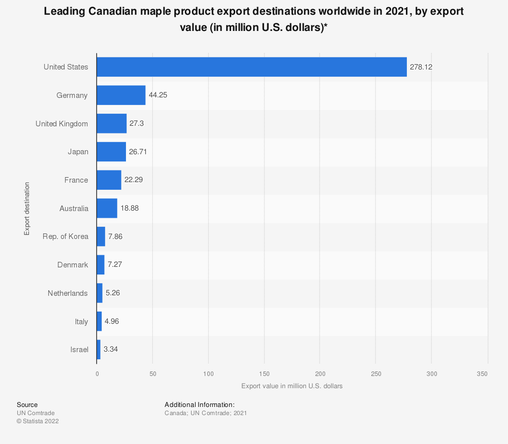 Statistic: Leading Canadian maple product export destinations worldwide in 2020, by export value (in million U.S. dollars)* | Statista