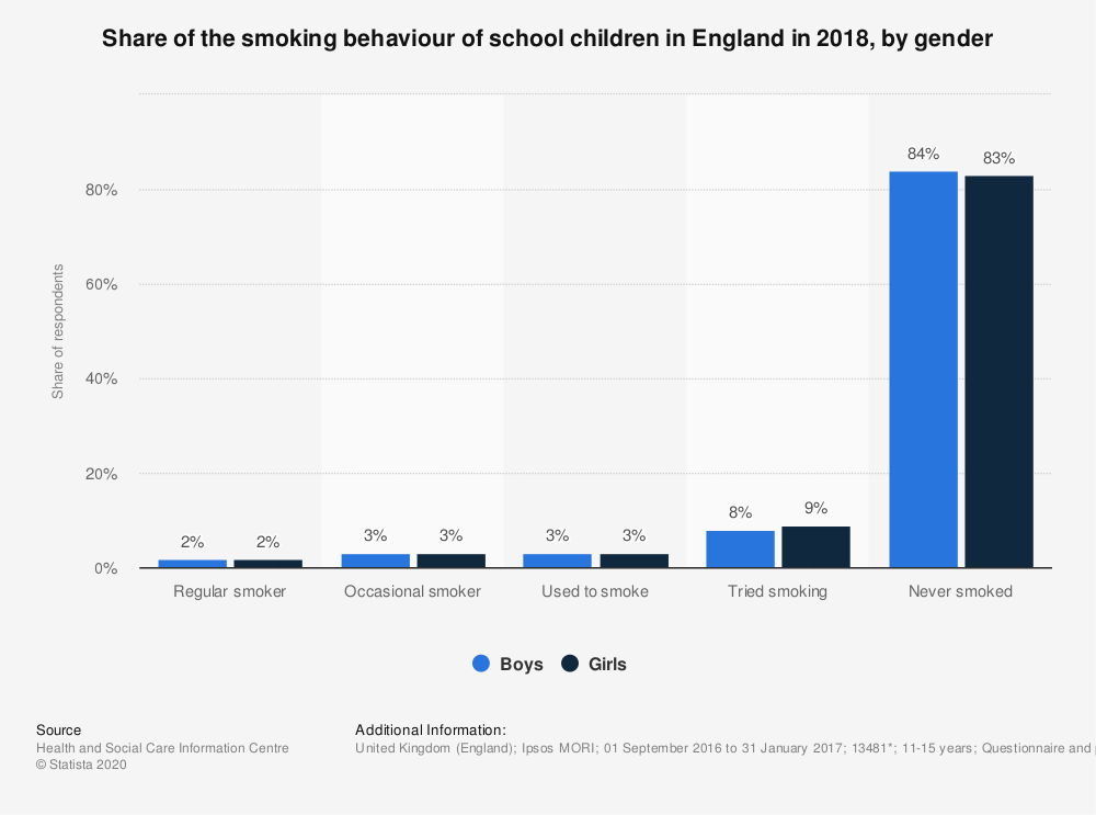 Statistic: Share of the smoking behaviour of school children in England in 2018, by gender | Statista
