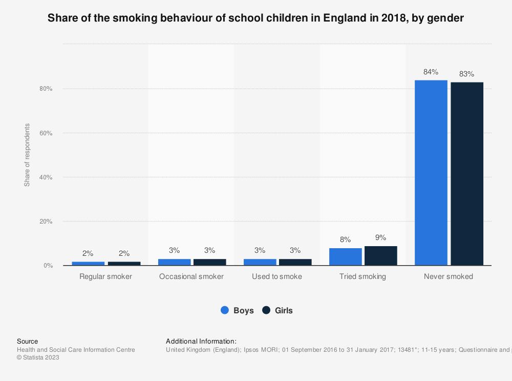 Statistic: Share of the smoking behaviour of school children in England in 2016, by gender | Statista