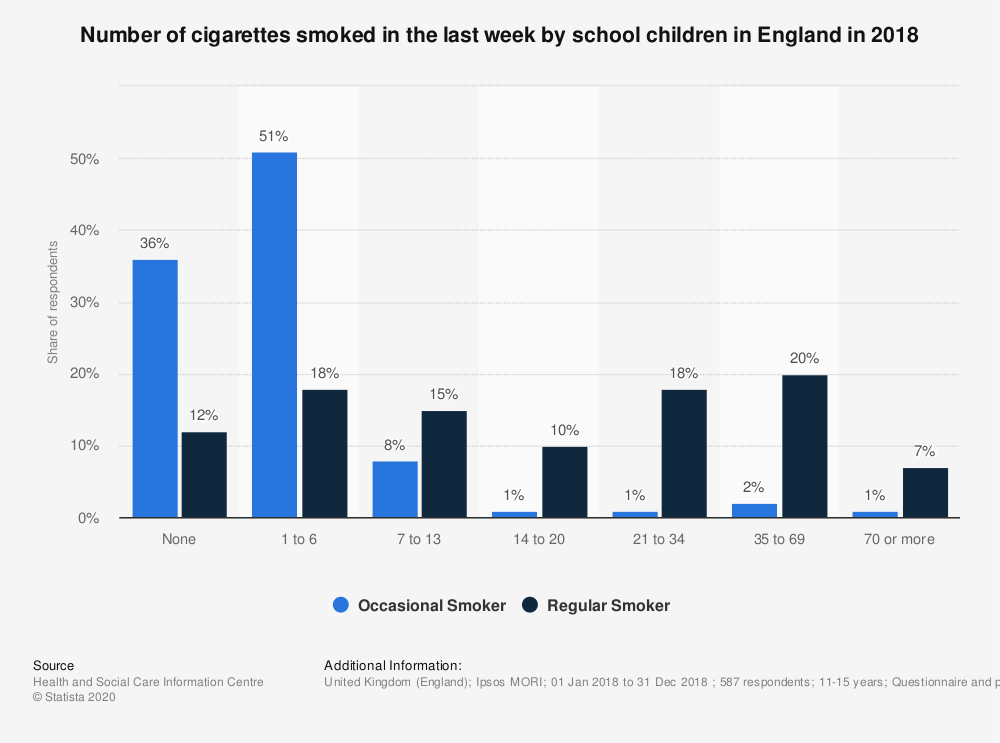 Statistic: Number of cigarettes smoked in the last week by school children in England in 2016 | Statista