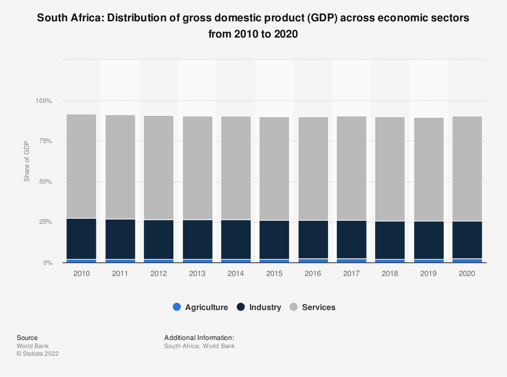 Statistic: South Africa: Distribution of gross domestic product (GDP) across economic sectors from 2009 to 2019 | Statista