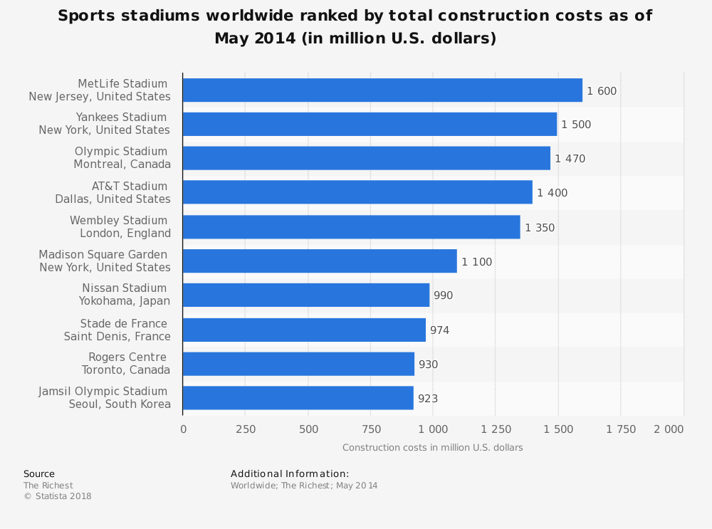 Statistic: Sports stadiums worldwide ranked by total construction costs as of May 2014 (in million U.S. dollars) | Statista