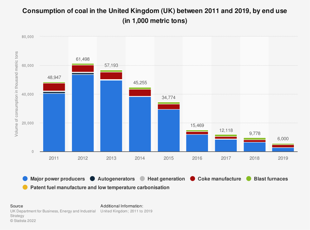 Statistic: Consumption of coal in the United Kingdom (UK) between 2011 and 2018, by end use (in 1,000 metric tons) | Statista
