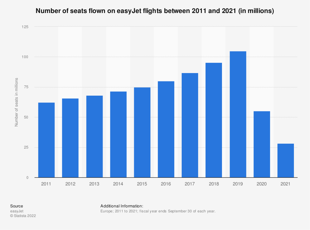Statistic: Number of seats flown on easyJet flights between 2011 and 2020 (in millions) | Statista