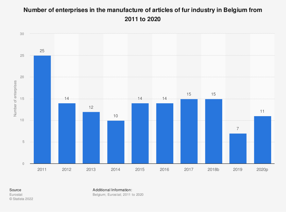 Statistic: Number of enterprises in the manufacture of articles of fur industry in Belgium from 2008 to 2015 | Statista