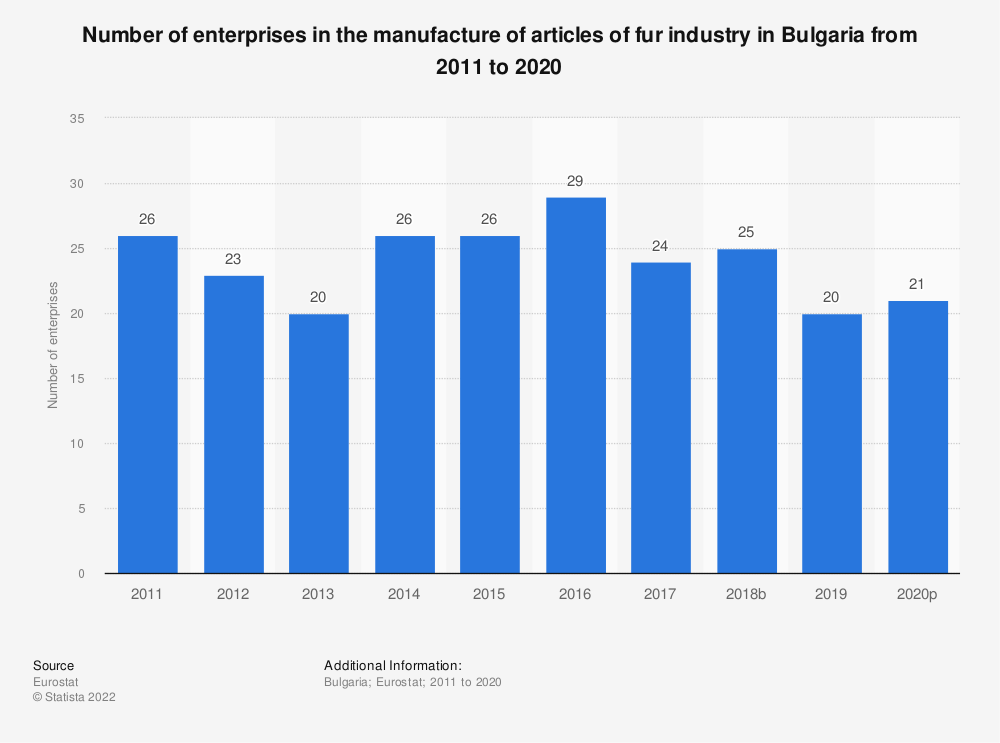 Statistic: Number of enterprises in the manufacture of articles of fur industry in Bulgaria from 2008 to 2016 | Statista