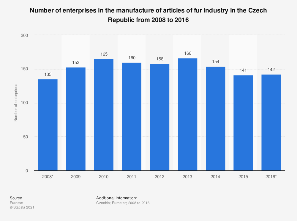 Statistic: Number of enterprises in the manufacture of articles of fur industry in the Czech Republic from 2008 to 2016 | Statista