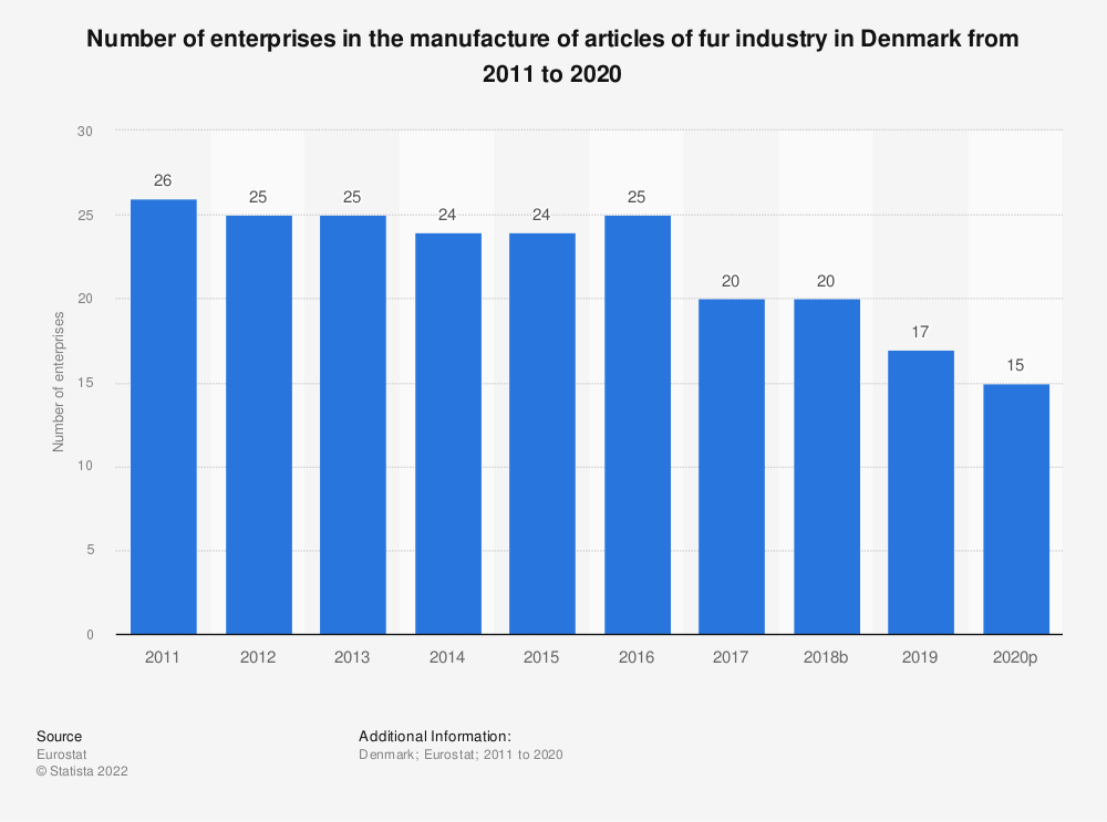 Statistic: Number of enterprises in the manufacture of articles of fur industry in Denmark from 2008 to 2016 | Statista