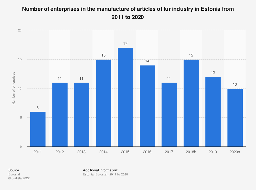 Statistic: Number of enterprises in the manufacture of articles of fur industry in Estonia from 2008 to 2016 | Statista