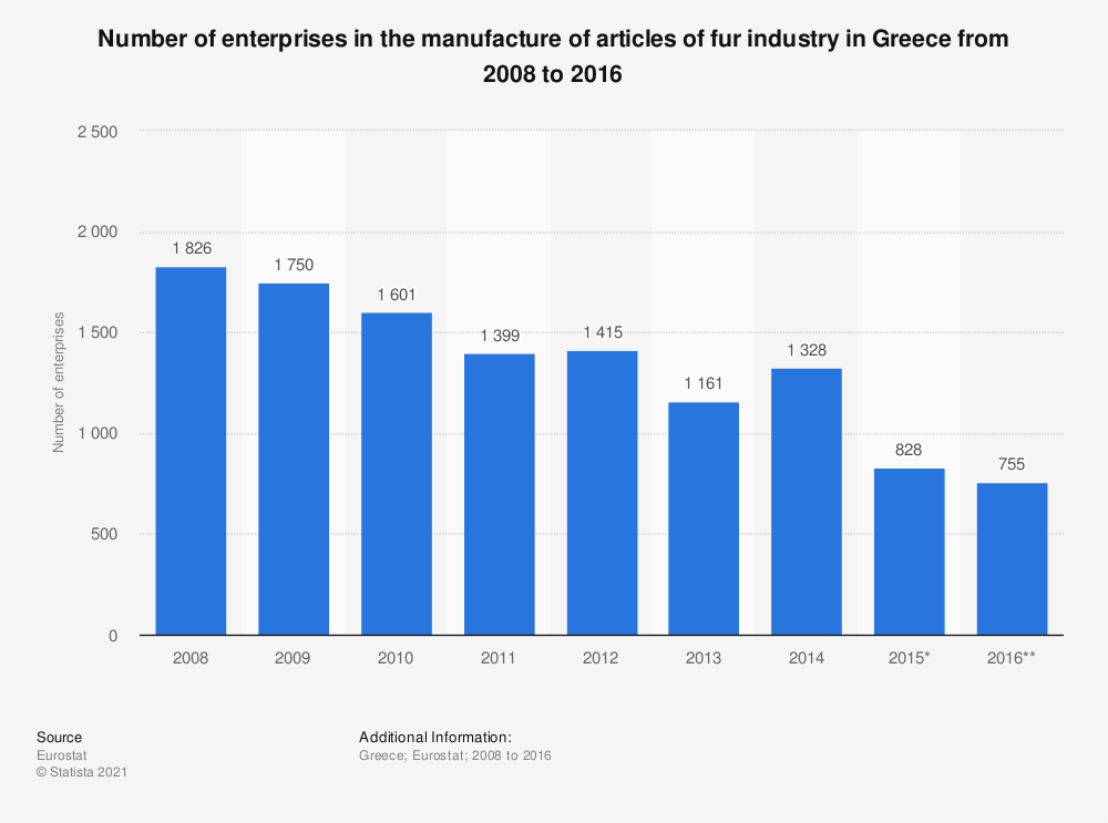 Statistic: Number of enterprises in the manufacture of articles of fur industry in Greece from 2008 to 2016 | Statista