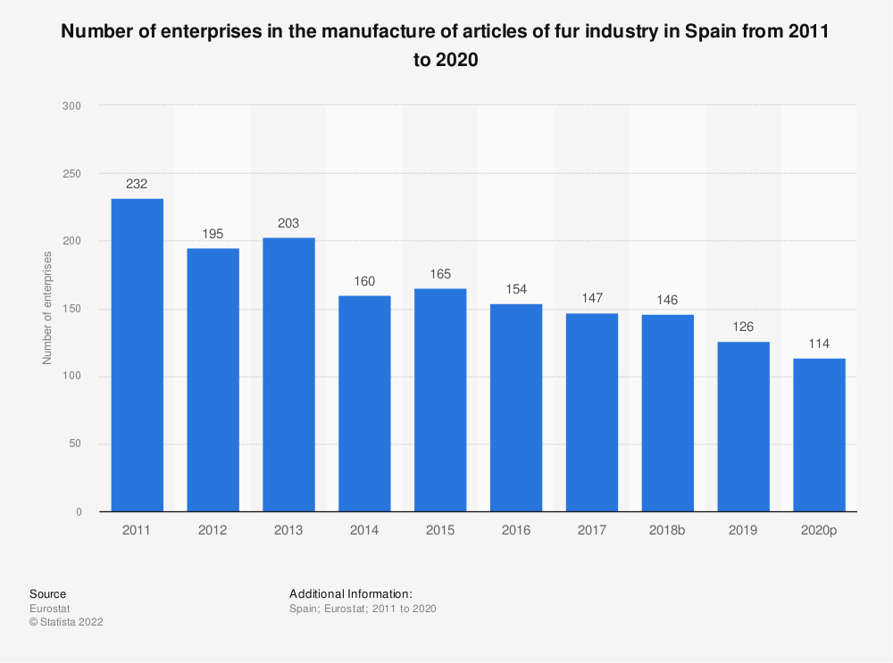 Statistic: Number of enterprises in the manufacture of articles of fur industry in Spain from 2008 to 2016 | Statista