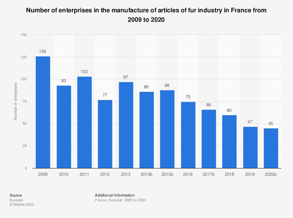 Statistic: Number of enterprises in the manufacture of articles of fur industry in France from 2008 to 2018 | Statista