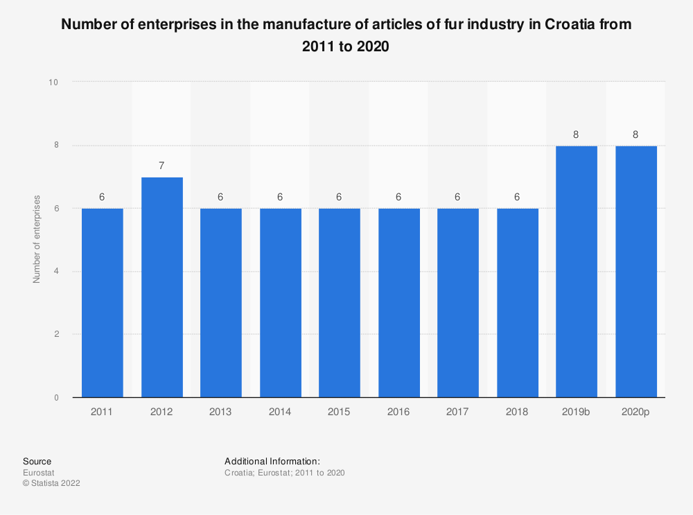 Statistic: Number of enterprises in the manufacture of articles of fur industry in Croatia from 2008 to 2016 | Statista