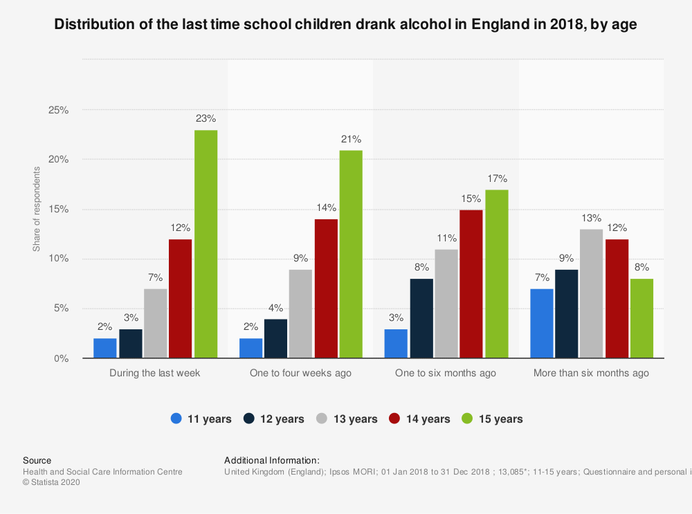 Statistic: Distribution of the last time school children drank alcohol in England in 2016, by age | Statista