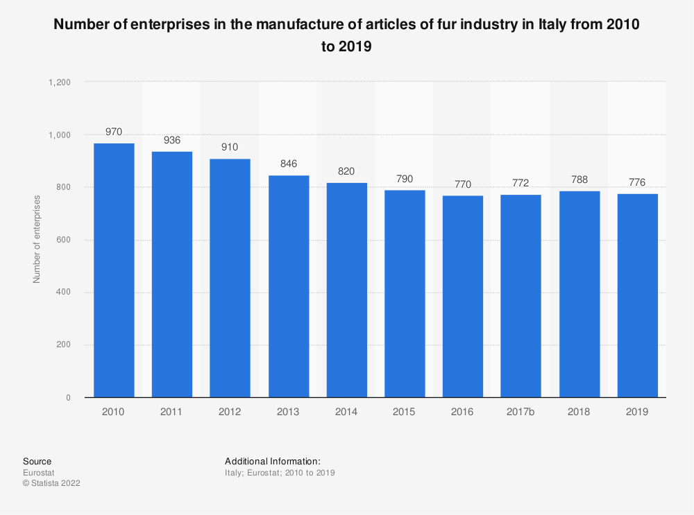 Statistic: Number of enterprises in the manufacture of articles of fur industry in Italy from 2008 to 2015 | Statista