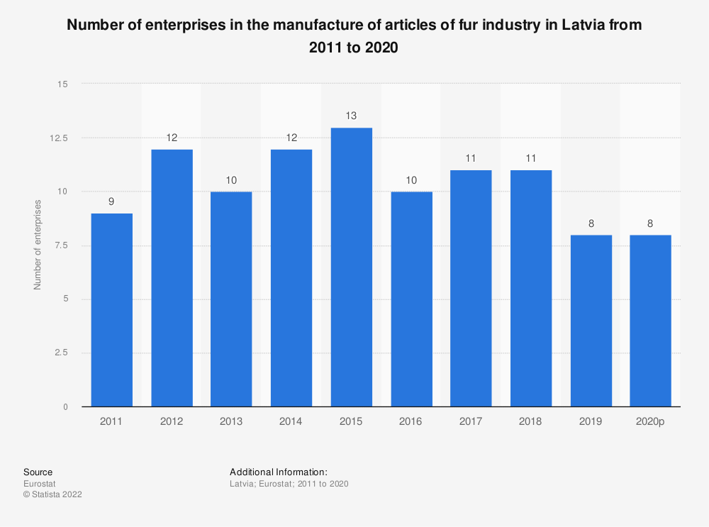 Statistic: Number of enterprises in the manufacture of articles of fur industry in Latvia from 2008 to 2016 | Statista