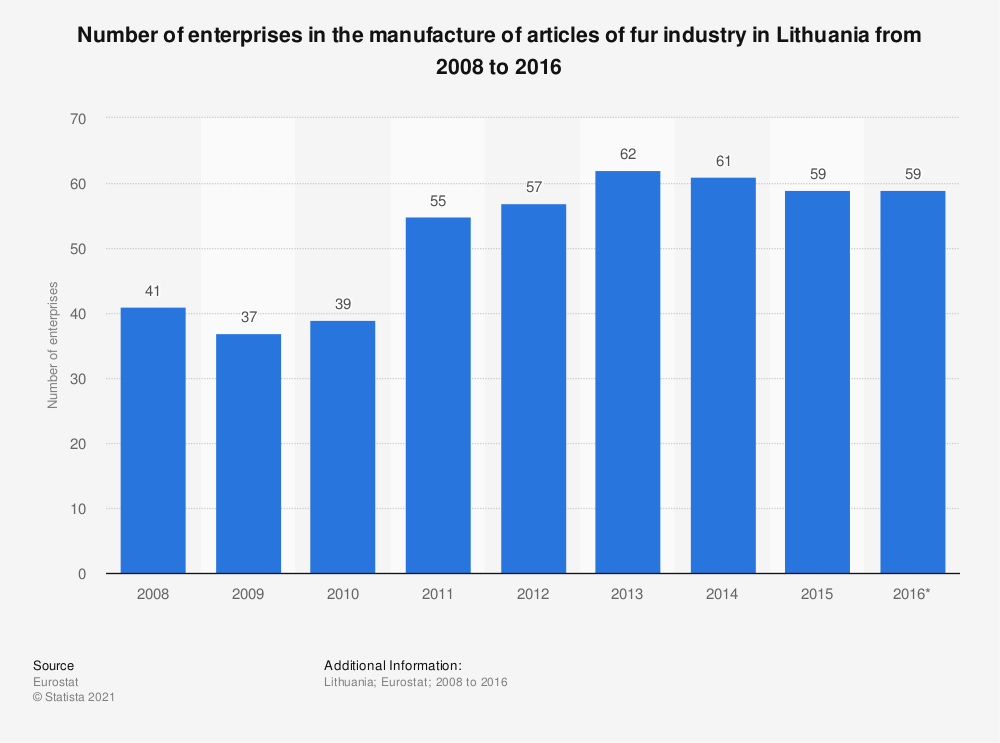 Statistic: Number of enterprises in the manufacture of articles of fur industry in Lithuania from 2008 to 2016 | Statista
