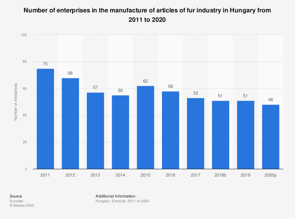 Statistic: Number of enterprises in the manufacture of articles of fur industry in Hungary from 2008 to 2016 | Statista