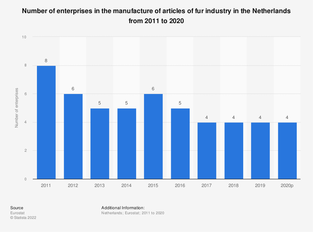 Statistic: Number of enterprises in the manufacture of articles of fur industry in the Netherlands from 2008 to 2016 | Statista