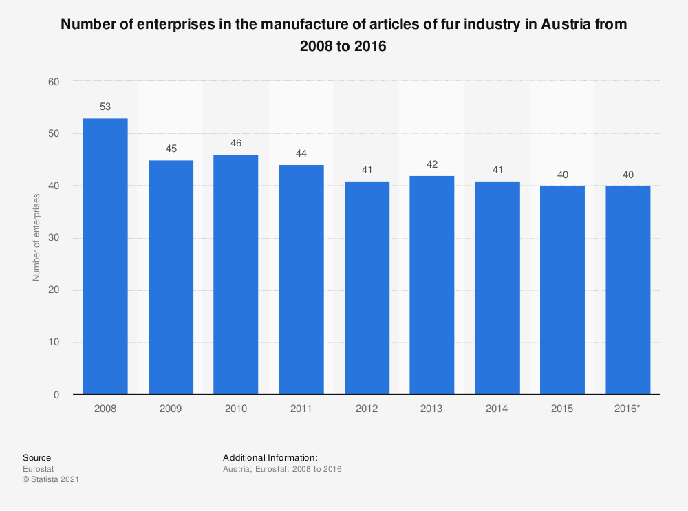 Statistic: Number of enterprises in the manufacture of articles of fur industry in Austria from 2008 to 2016 | Statista