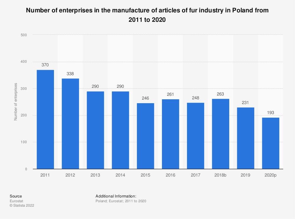 Statistic: Number of enterprises in the manufacture of articles of fur industry in Poland from 2008 to 2016 | Statista