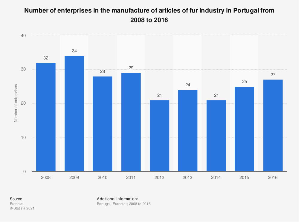 Statistic: Number of enterprises in the manufacture of articles of fur industry in Portugal from 2008 to 2016 | Statista