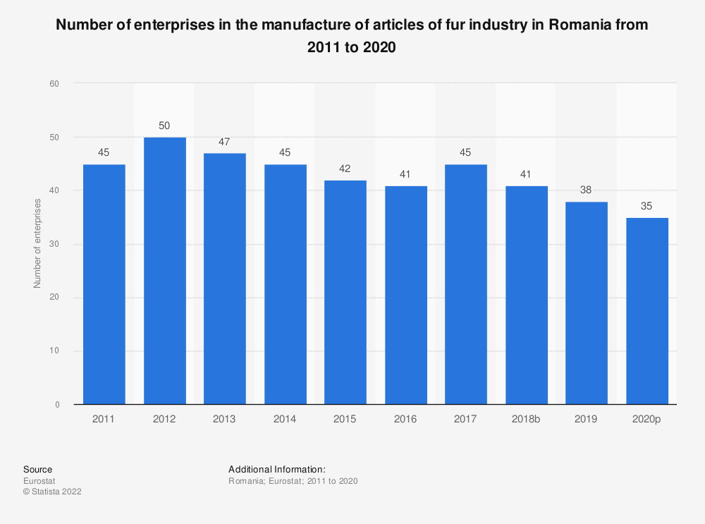 Statistic: Number of enterprises in the manufacture of articles of fur industry in Romania from 2008 to 2016 | Statista