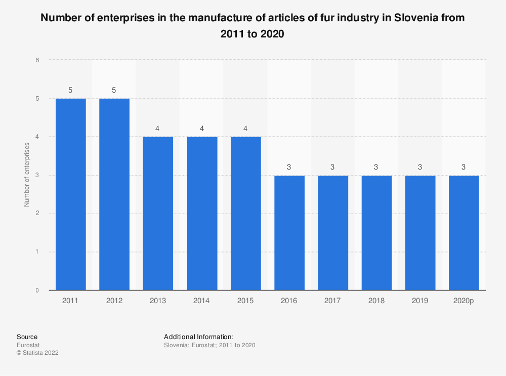 Statistic: Number of enterprises in the manufacture of articles of fur industry in Slovenia from 2008 to 2016 | Statista
