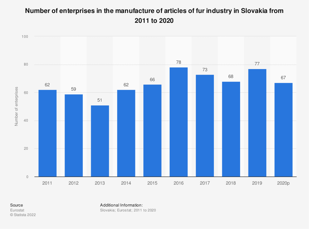 Statistic: Number of enterprises in the manufacture of articles of fur industry in Slovakia from 2010 to 2016 | Statista
