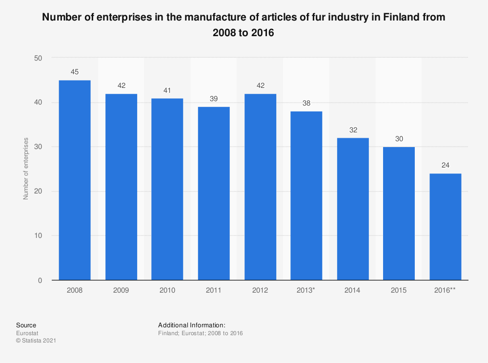 Statistic: Number of enterprises in the manufacture of articles of fur industry in Finland from 2008 to 2016 | Statista