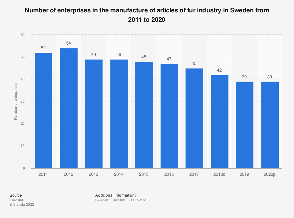 Statistic: Number of enterprises in the manufacture of articles of fur industry in Sweden from 2008 to 2016 | Statista