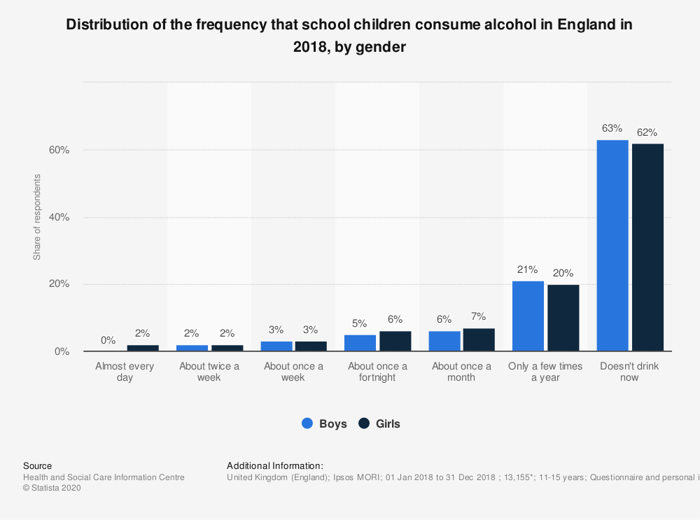 Statistic: Distribution of the frequency that school children consume alcohol in England in 2018, by gender | Statista