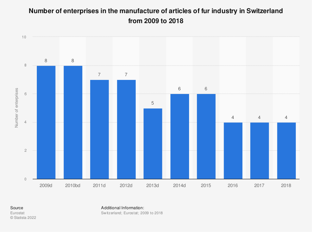 Statistic: Number of enterprises in the manufacture of articles of fur industry in Switzerland from 2009 to 2016 | Statista