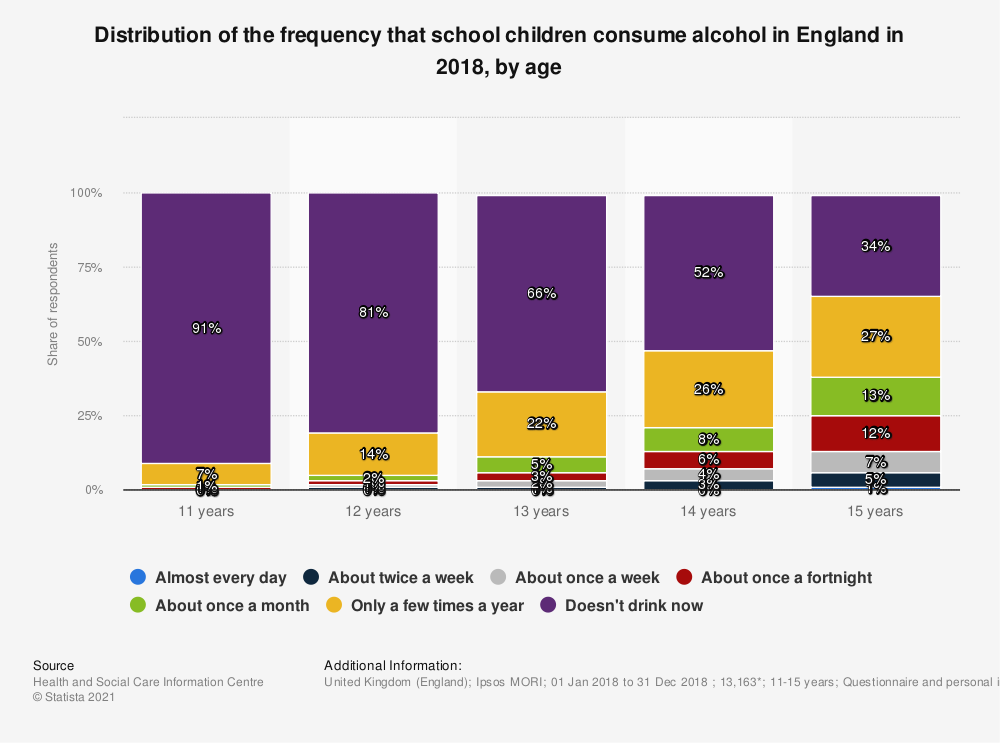 Statistic: Distribution of the frequency that school children consume alcohol in England in 2018, by age | Statista