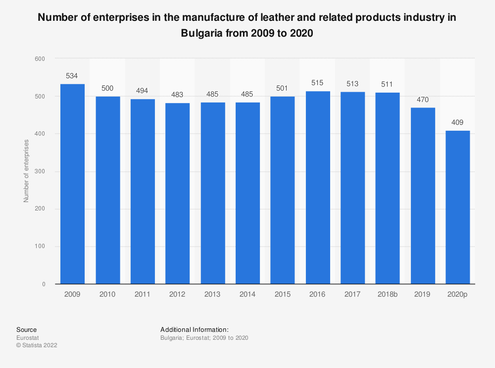Statistic: Number of enterprises in the manufacture of leather and related products industry in Bulgaria from 2008 to 2017 | Statista