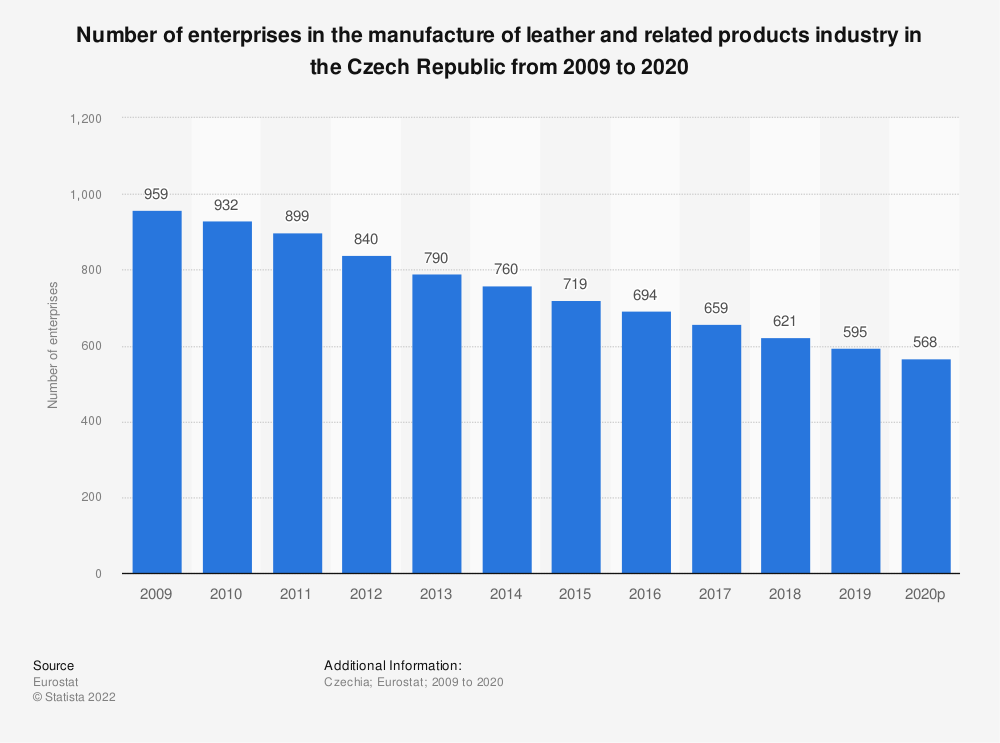 Statistic: Number of enterprises in the manufacture of leather and related products industry in the Czech Republic from 2008 to 2017 | Statista